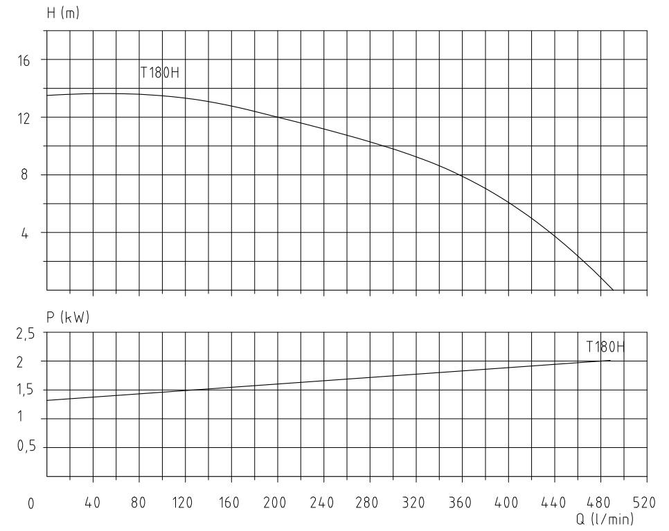 grafiek-t-180h